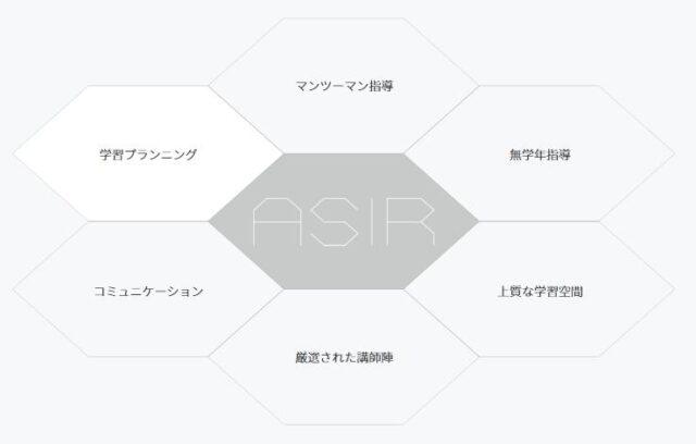 医学部 難関大 マンツーマン指導塾 アシリ 特徴