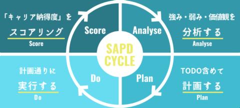 SAPDサイクル