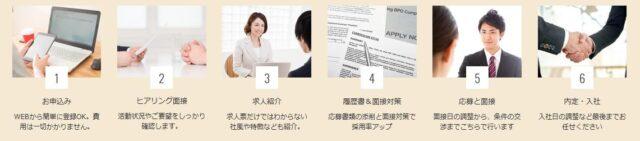 弁護士ドットコムキャリア 利用の流れ
