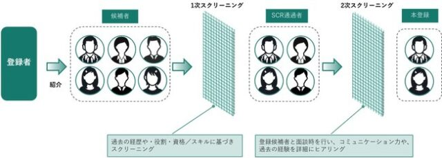 Strategy Consultant Bank 特徴