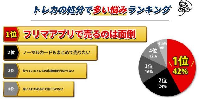 トレトク 遊戯王カード 宅配買取 特徴