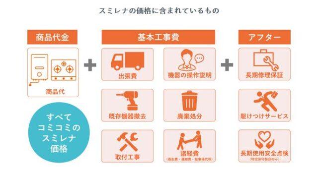 東京ガス スミレナ 分割払いリフォーム 特徴