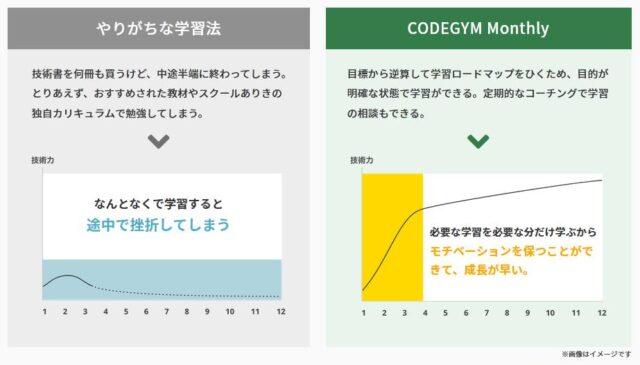 CODEGYM Monthly 特徴