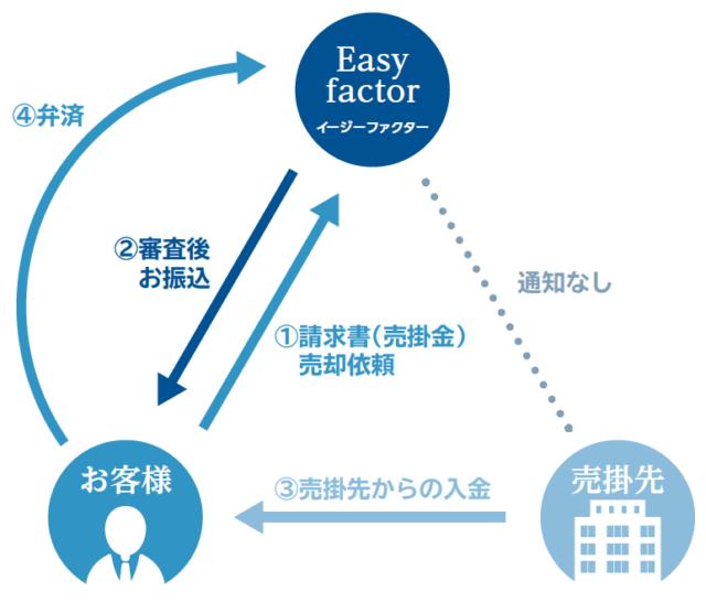 Easy factor イージーファクター 特徴